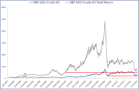 Oil Contango Chart Contango Costs Oil Investors 10 Extra Years S P Dow Jones