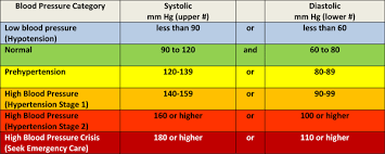 Blood Pressure Measurement Chart Blood Pressure Chart Understand What Your Blood Pressure