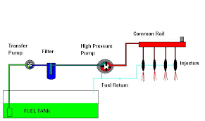 diesel engine diagnostics car van truck repair service telford the above diagram shows a very basic layout of a typical common rail diesel fuel system electronic sensors and actuators not shown