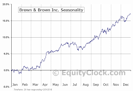 Brown Brown Inc Nyse Bro Seasonal Chart Equity Clock