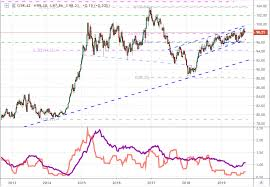 Dxy Historical Chart Us Dollar Faces High Volatility But Unpredictable Direction