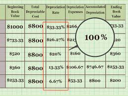 Depreciation Schedule Calculator How To Calculate Depreciation On Fixed Assets With Calculator