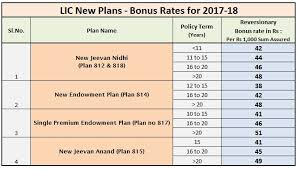 Lic Loyalty Addition Chart Latest Lic Bonus Rates 2017 2018 Old Plans New Plans