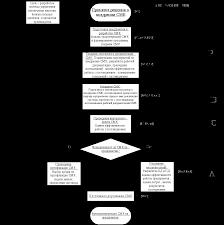 Разработка элементов системы менеджмента качества для организации  На основе цикла pdca для ОАО Росде был разработан алгоритм внедрения СМК рисунок 1