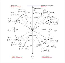 Unit Circle Sin Cos Tan Chart 7 Sin Cos Tan Chart Templates Pdf