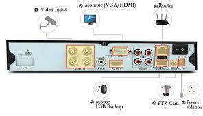striped camera cctv wiring diagram linafe com Ptz Camera Wiring Diagram cmos camera wiring diagram harbor freight security camera wiring ptz camera wiring diagram