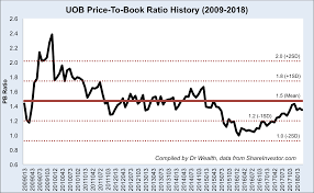 Uob Chart Dbs Vs Uob Vs Ocbc Which Stock Gives You Better Returns