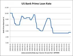 Bank Prime Rate Chart Effect Of Raising Interest Rates Economics Help