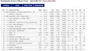 World Itunes Album Chart 190620 Red Velvet Tops Itunes World Album Chart With The