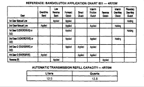 4l60e Apply Chart 16 Rigorous 4l60e Power Flow Chart