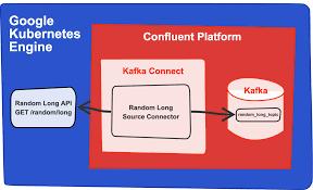 A Diy Guide To Kafka Connectors