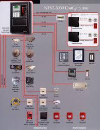 notifier fire alarm system wiring diagram efcaviation com Notifier Nfs2 3030 Wiring Diagram notifier fire alarm system wiring diagram noco igd140hp wiring diagram roslonek net, Who Makes Notifier NFS2-3030