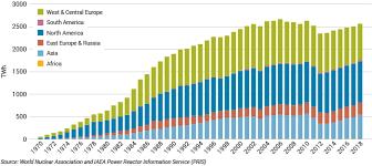 Nuclear Power Today Nuclear Energy World Nuclear Association