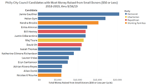 Blue Sky Filing Chart Takeaways From The Latest Philly Campaign Finance Filings