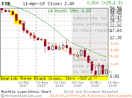 Thi Stock Chart Ftr Large Monthly Candlestick Stock Chart