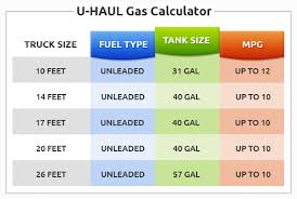 How To Figure Out Gas Mileage Use This U Haul Gas Calculator Chart Along With Our Fuel Cost