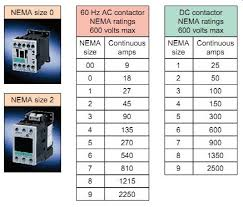 Iec Starter Size Chart Contactors And Motor Starters Part 2