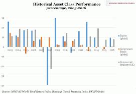 Class Of Fit Chart Chart Of The Week Week 24 2017 Historical Asset Class