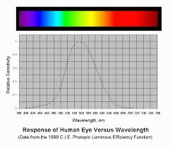 Laser Dye Chart Sams Laser Faq Items Of Interest