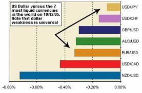 Forex Currency Pairs Volatility Someforexeducationforya