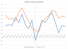 Uk Economy Since The Brexit Vote Slower Gdp Growth Lower