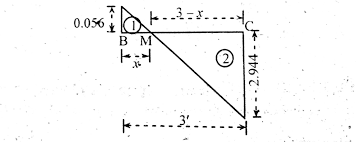 how to locate point of zero shear