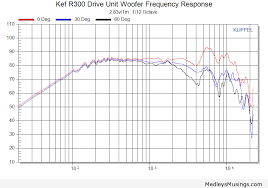 kef ls50 frequency response. kef r300 drive unit woofer frequency response 0 30 60 ls50 e
