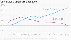 Puerto Rico Charts Puerto Ricos Eye Popping Economic Situation In Charts Quartz