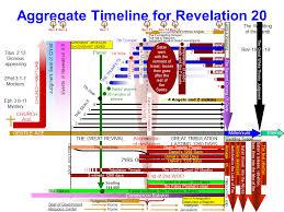 Revelation Chapter 20 Timelines