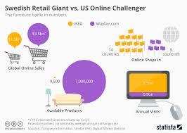 Chart Swedish Retail Giant Vs Us Online Challenger Statista