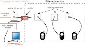 routertech • view topic adsl wiring how to do it image