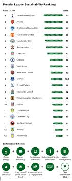 Includes the latest news stories, results, fixtures, video and audio. How Green Are Premier League Clubs Tottenham Top Sustainability Table Bbc Sport