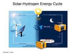there has been plenty of research on how hydrogen can fit among renewable energy technologies hydrogen can bust like fossil fuels but the only s