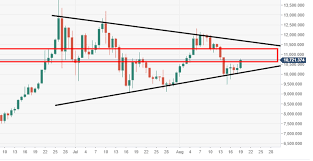 Bitcoin Technical Analysis Btc Usd Price Action Is Nearing