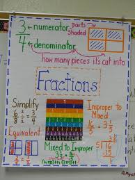 sims charting 80 best math anchor charts images on pinterest math anchor charts