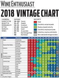 Vintage Charts Napa Valley Hall Wines