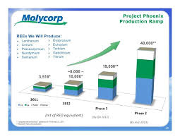 Molycorp Stock Chart Molycorp Stock At An All Time Low With Potential At An All