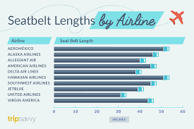 why you need airline seat belt length information
