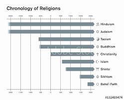 Similarities Between Islam And Christianity Venn Diagram Judaism Christianity And Islam Venn Diagram Elegant Luxury