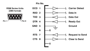 resources verit labs dvi connector pinout diagram 2 · hdmi connector types