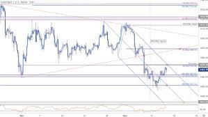Dailyfx Blog Gold Price Outlook Xau Usd Defends Critical