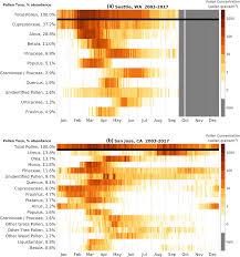 Austin Tx Allergy Chart Pollen Calendars And Maps Of Allergenic Pollen In North