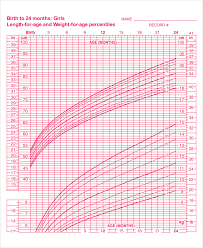 Baby Girl Weight Chart Baby Girl Growth Chart Template Business