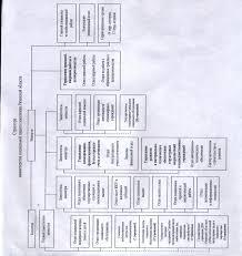 мой дневник по практике Профессиональные обязанности сотрудников Таблица профессиональных обязанностей сотрудников