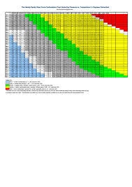 Homebrew Carbonation Chart Force Carbonation Chart Future1story Com