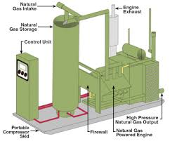 natural gas compressor station. accurate pressure transmitters mean trouble-free gas pipelines natural compressor station