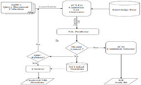Flow Chart Of The Initial Approach For Entity Linking