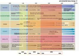 Assessing the costs of adaptation to <b>climate change</b>