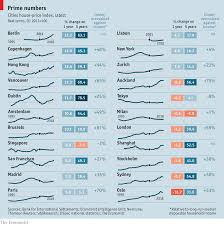 Our Cities House Price Index Suggests The Property Market Is