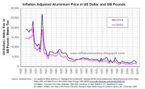 Aluminium Price Chart Inflation In The Uk